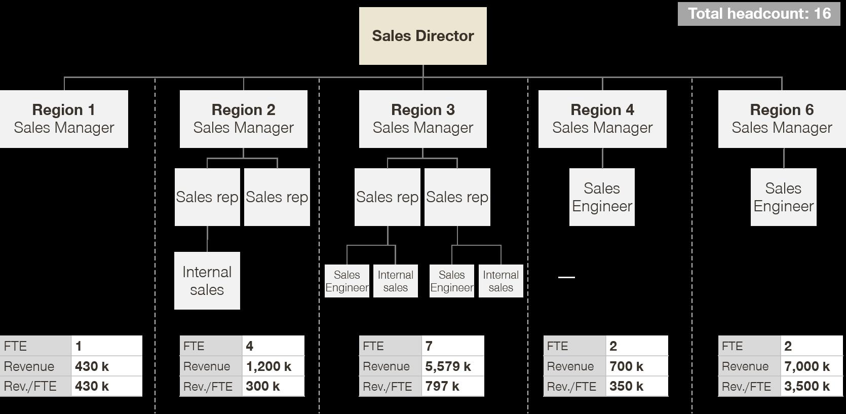 sales director tree