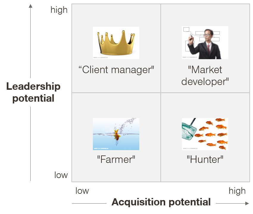 leadership and acquisition potential
