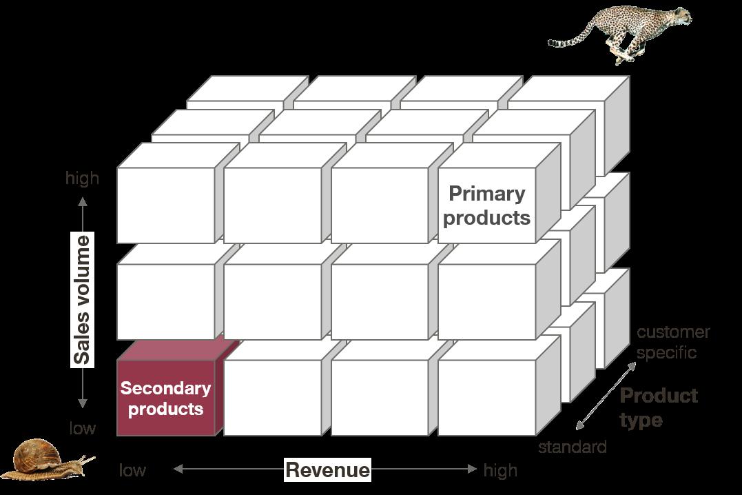 sales revenue graph