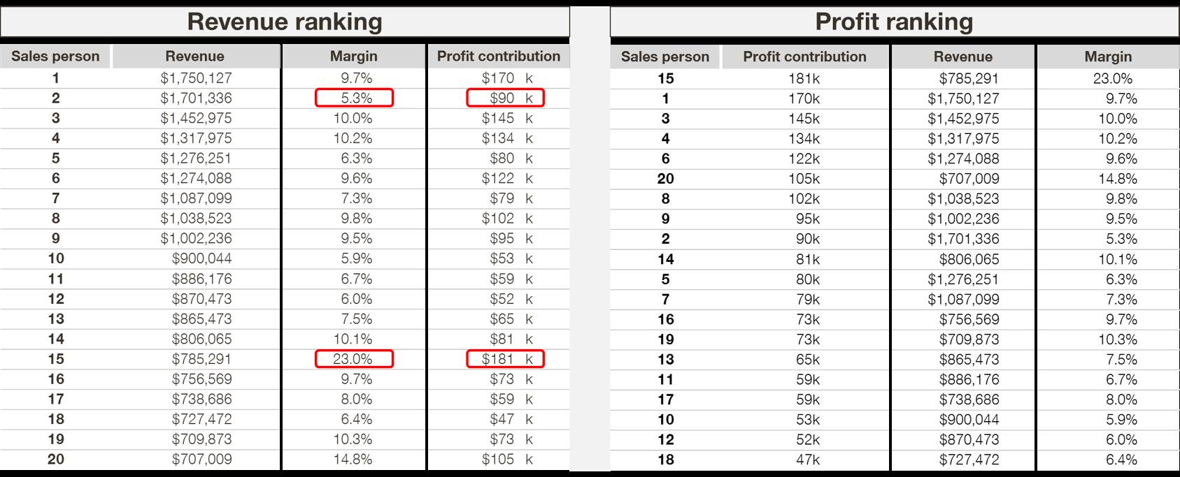 profit and revenue ranking