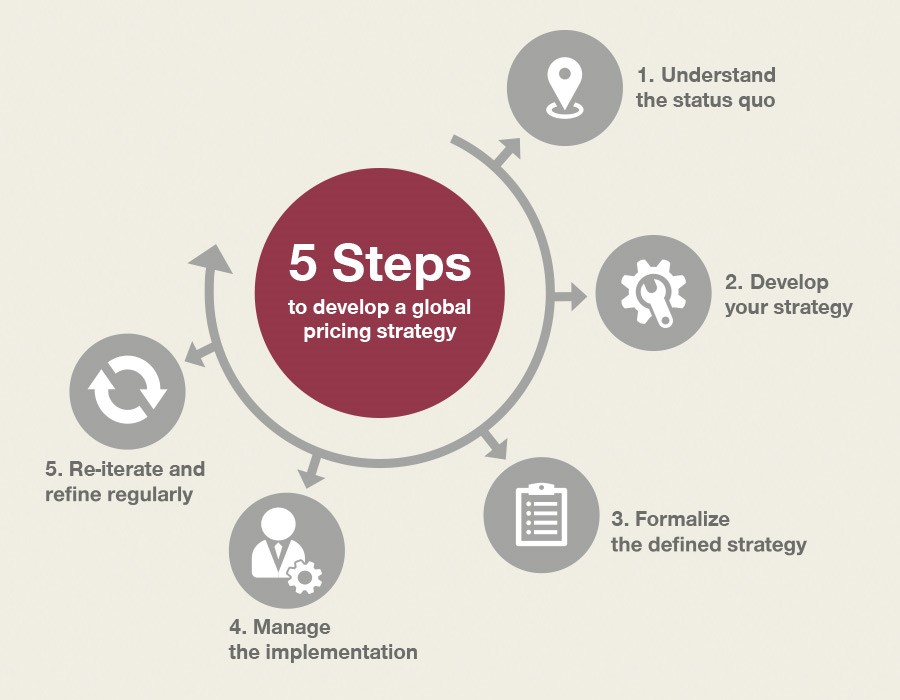 5 steps to develop a global pricing strategy