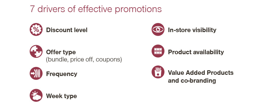 7 drivers of promotions