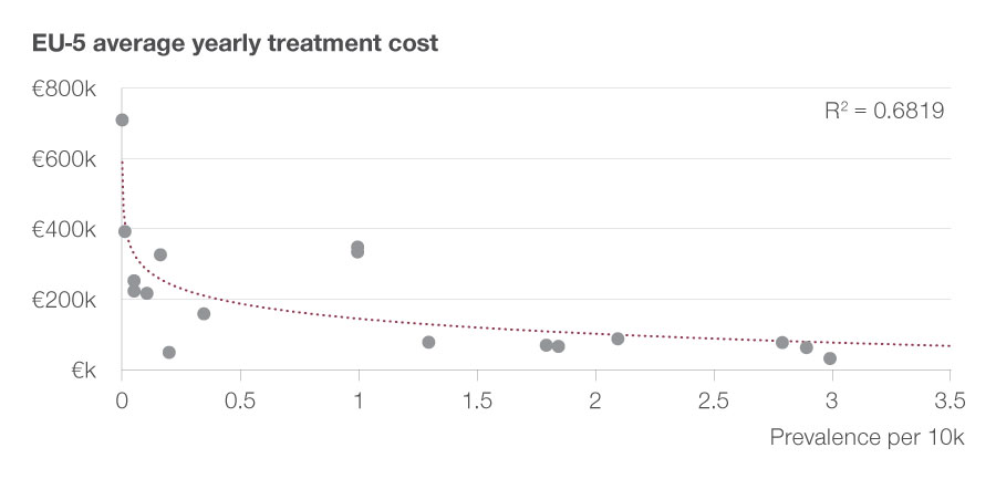 Achieved target price of drug depending on disease prevalence