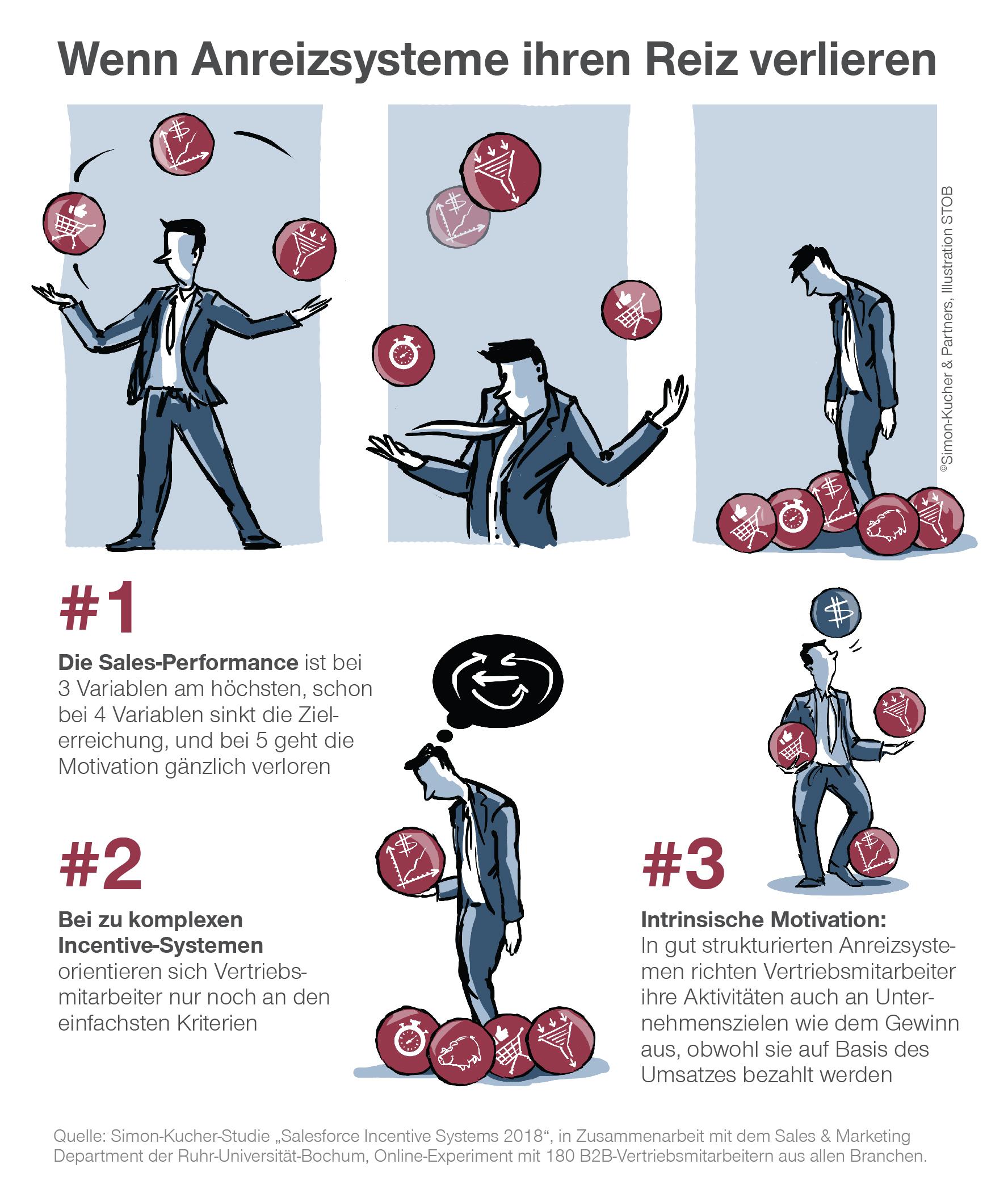 Zu Komplex Zu Frustrierend Wenn Anreizsysteme Ihren Reiz Verlieren