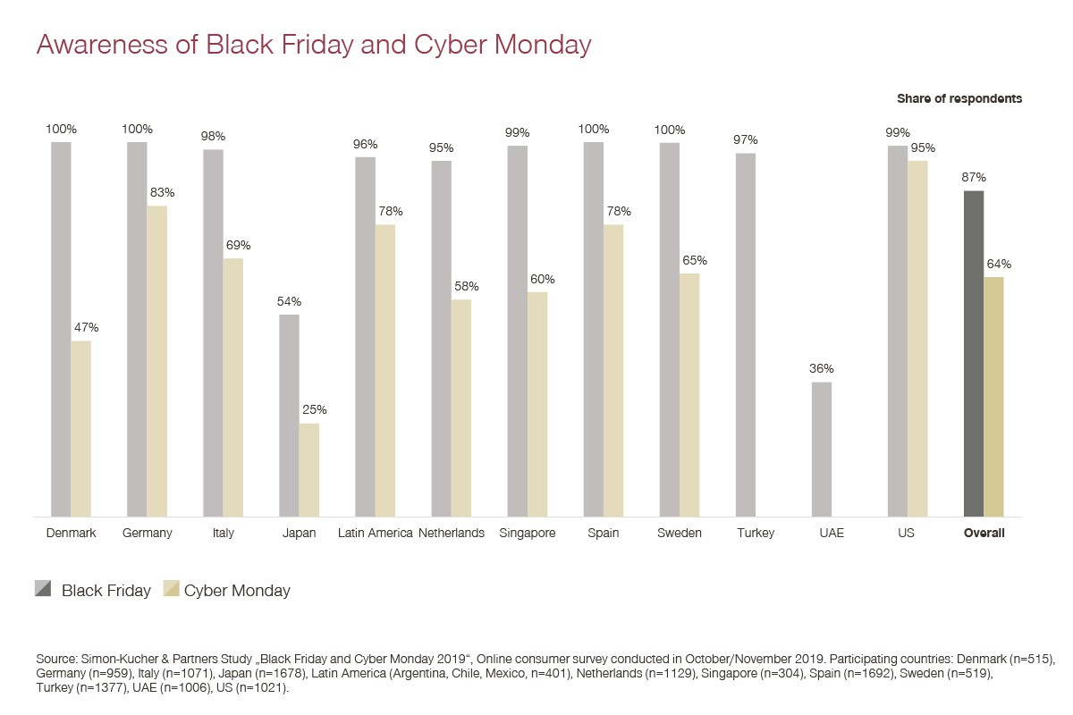 Awareness of Black Friday & Cyber Monday