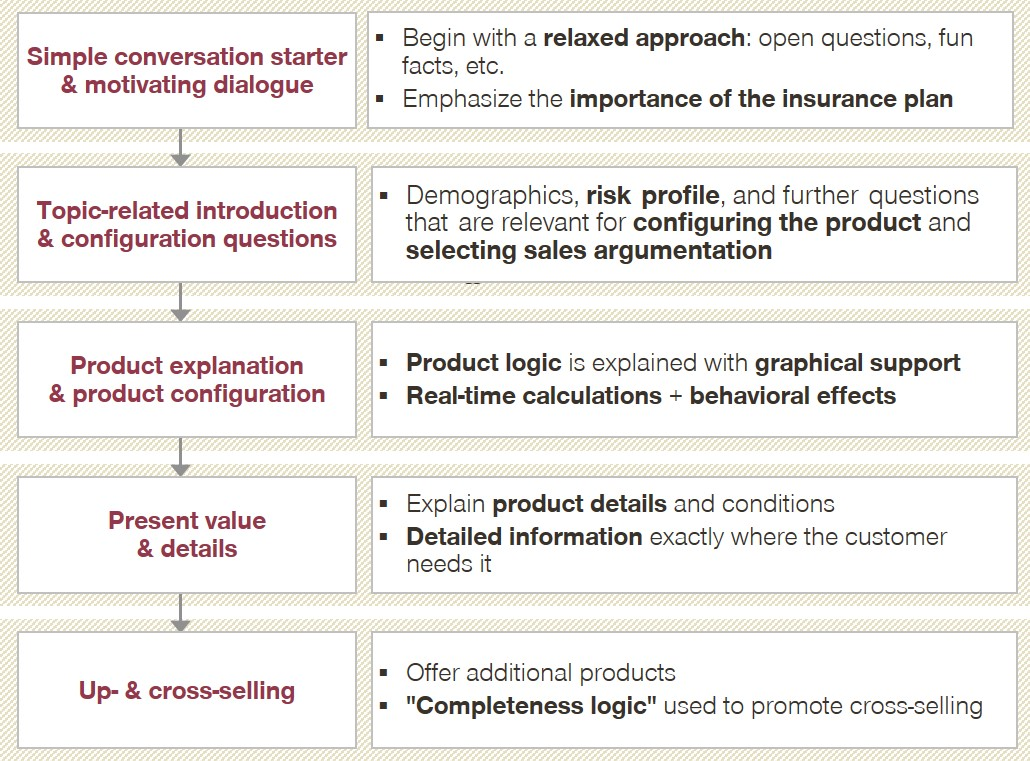 Figure 1: Possible process for personalized digital sales talks