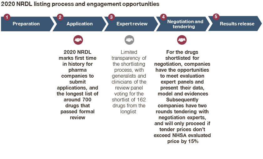 NRDL listing process and engagement opportunities