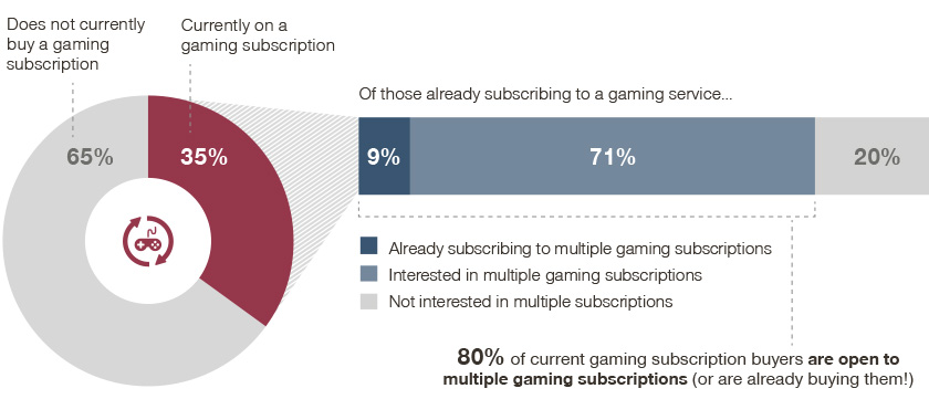 80% of buyers of one subscription use or are interested in more