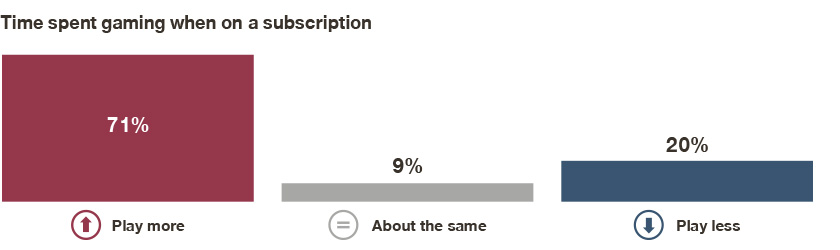 70% of gamers report an increase in their gaming time when on a gaming subscription