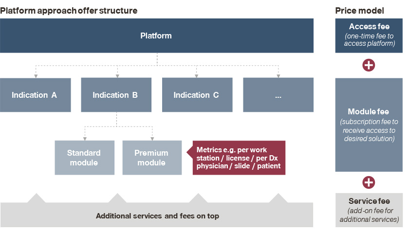 Platform approach offer structure in diagnostics
