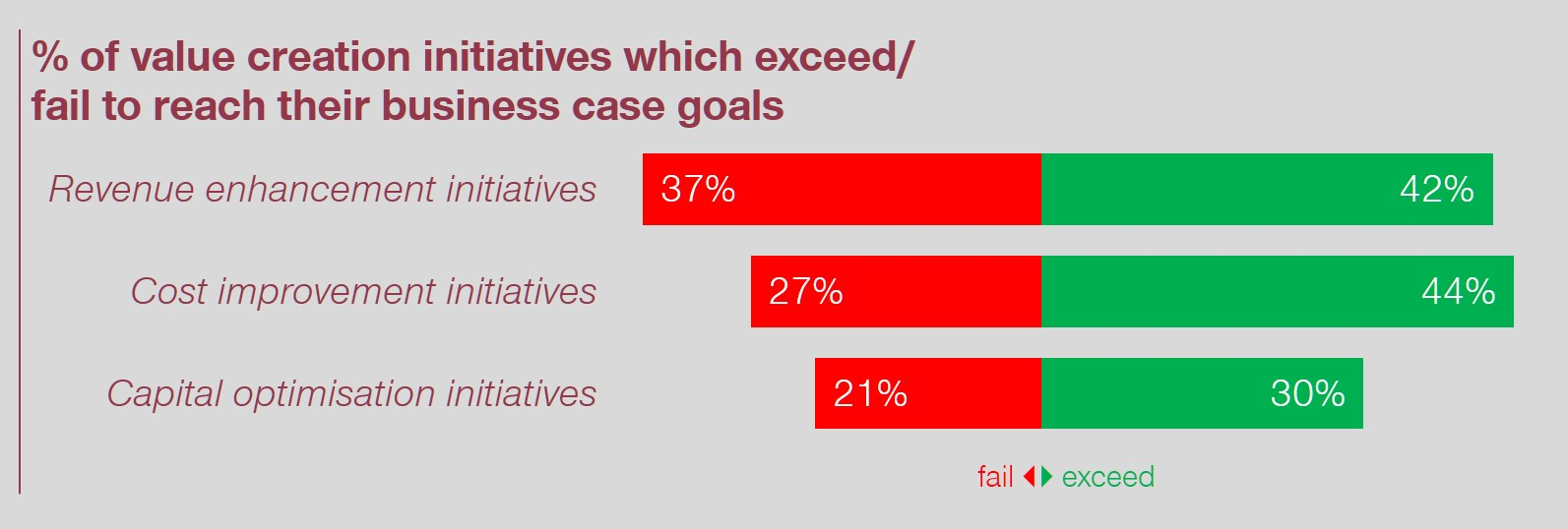 % of value creation initiatives which exceed/fail to reach their business case goals