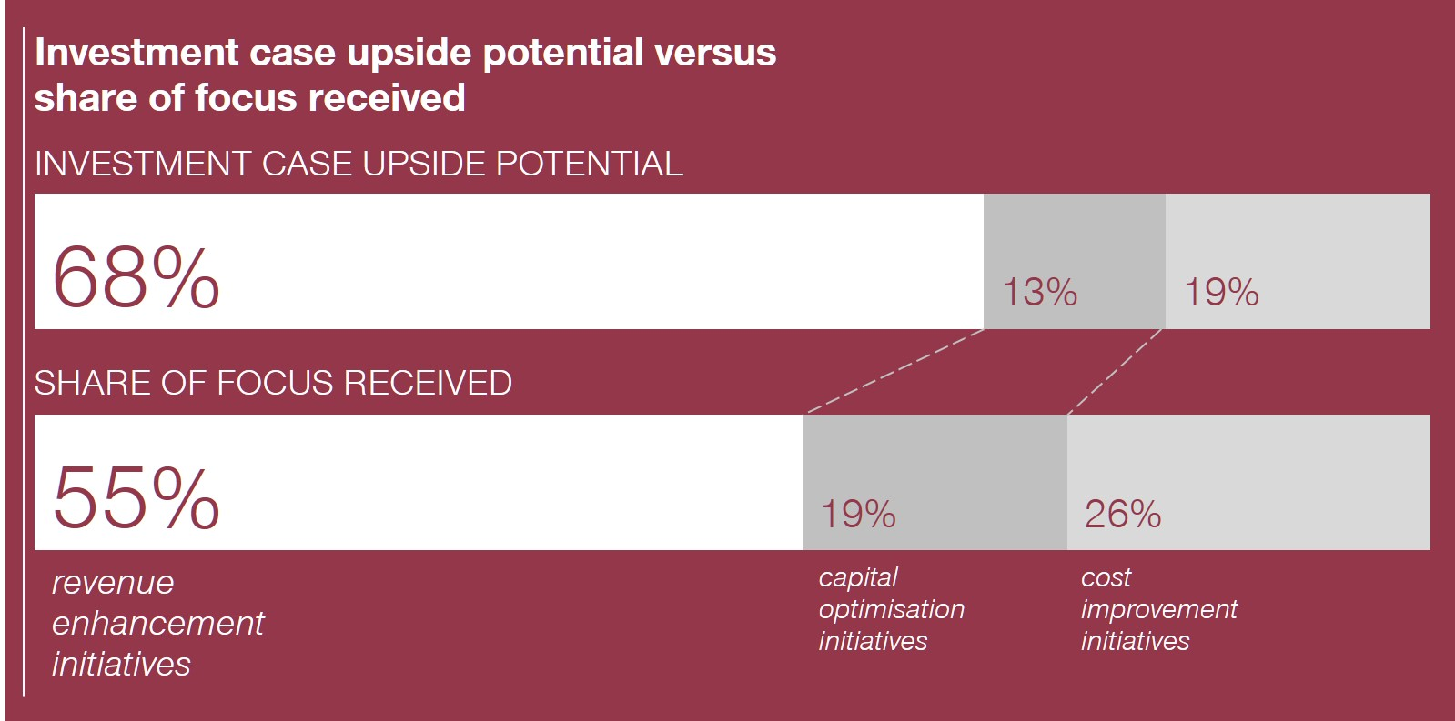 Investment case upside potential versus share of focus received
