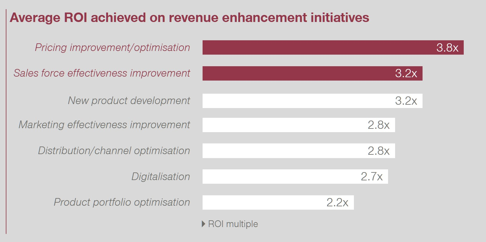 Average ROI achieved on revenue enhancement initiatives