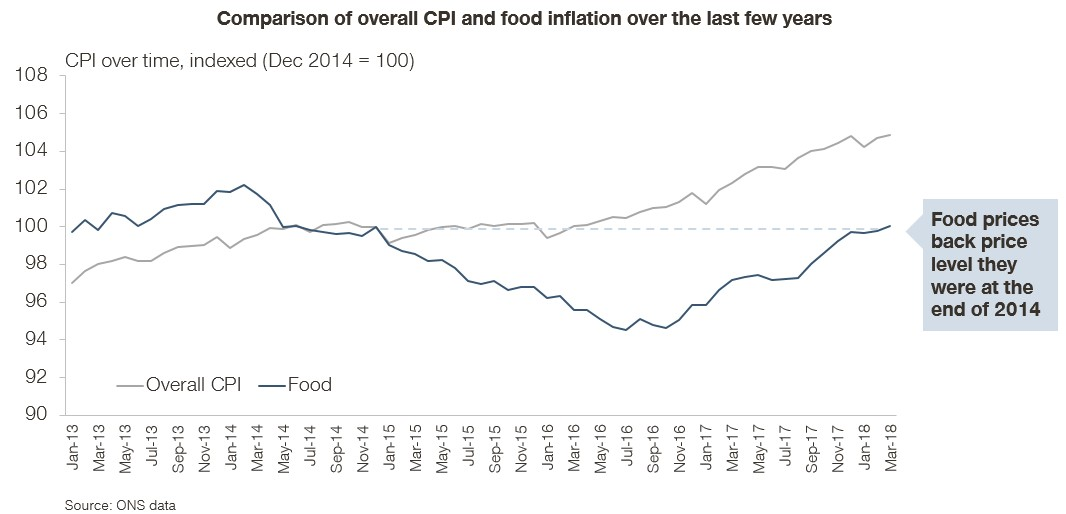 Chart comparing overall CPI and food inflation over the last few years
