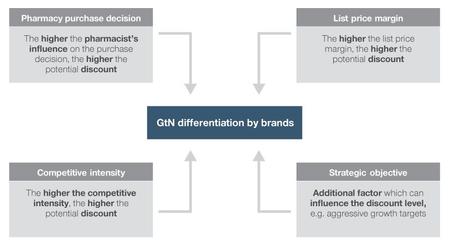 Criteria to differentiate GtN level by brands