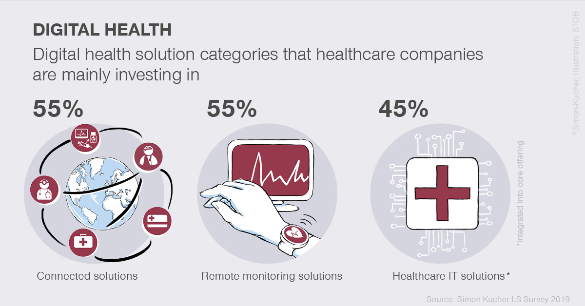digital health solutions categories