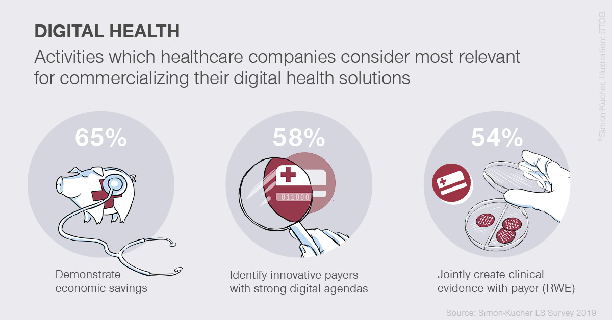 Digital health activities commercialization