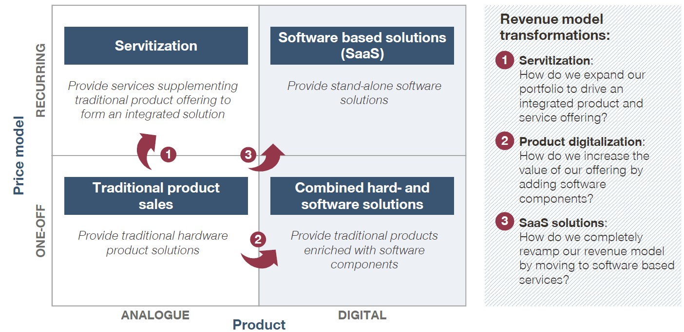 Different flavors of digital revenue model transformation