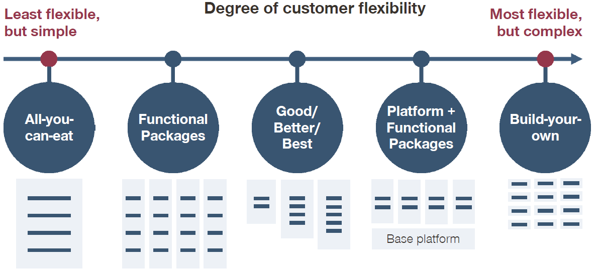 Degree of customer flexibility