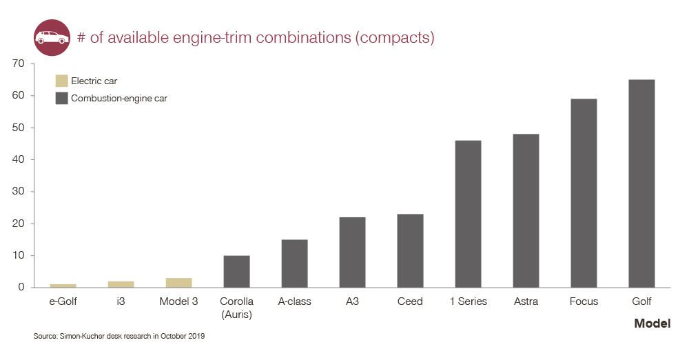 Number of available engine-trim combinations (compacts)
