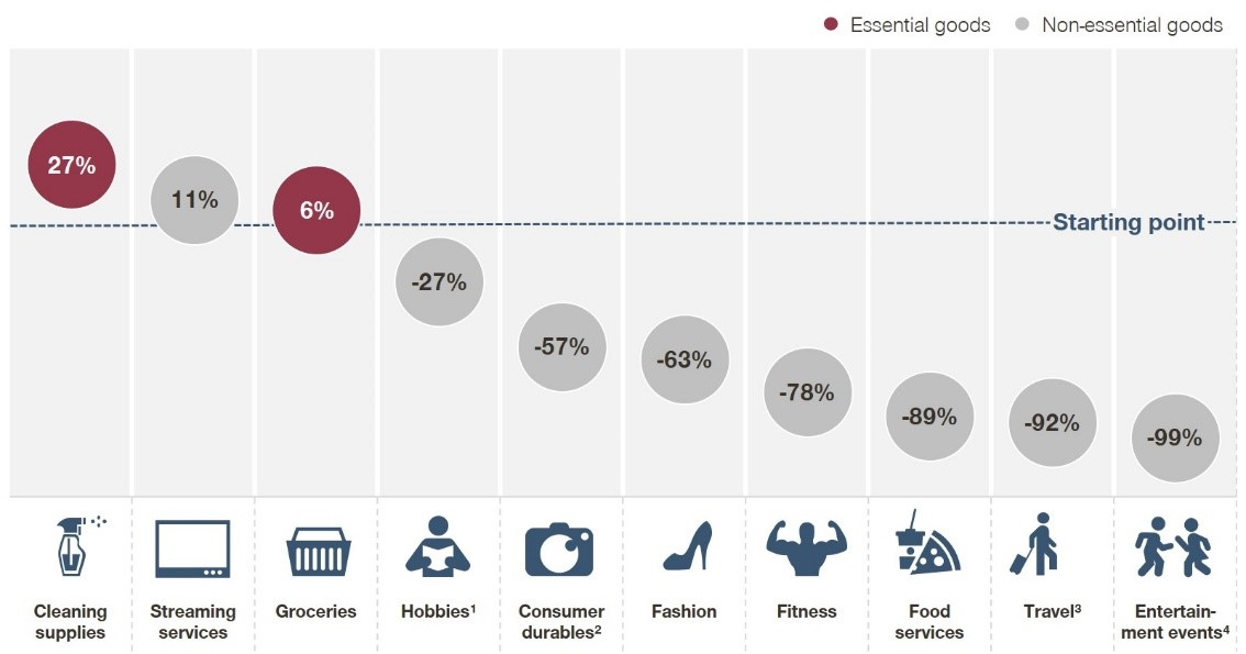 Covid consumer study essential goods graph