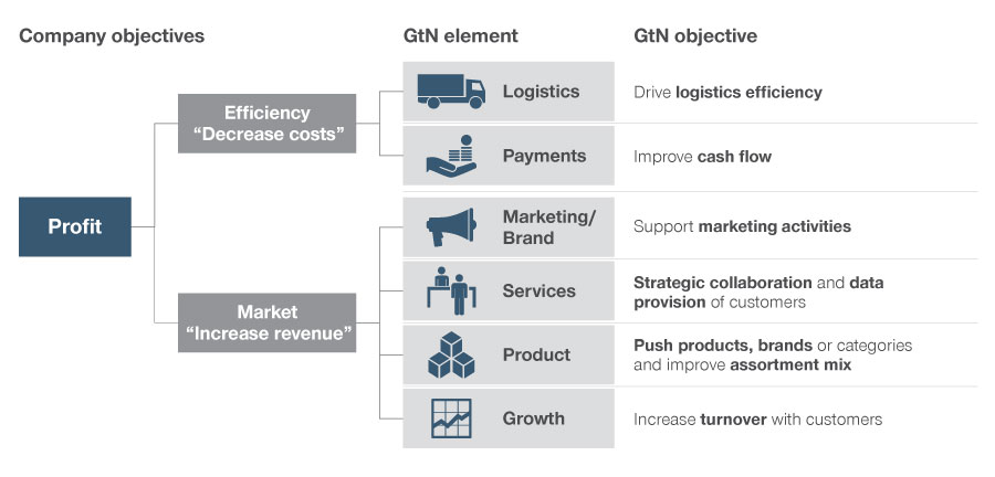 Example GtN objectives based on overall company objectives