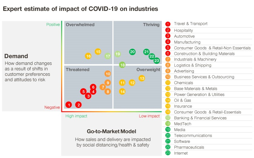 Expert estimate of impact of COVID-19 on industries