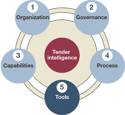 A framework for tender and contracting intelligence