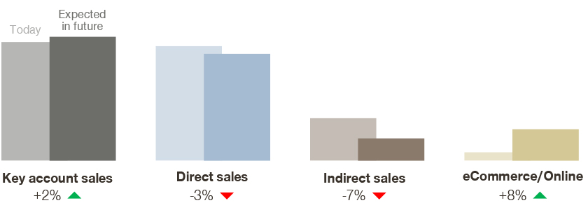 percentage of revenue generated through sales channels