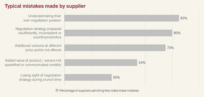 Typical mistakes made by supplier