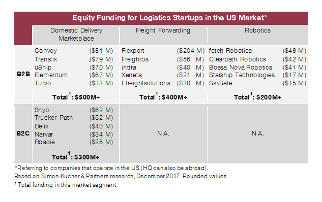 Equity Funding for Logistics Startups in the US Market