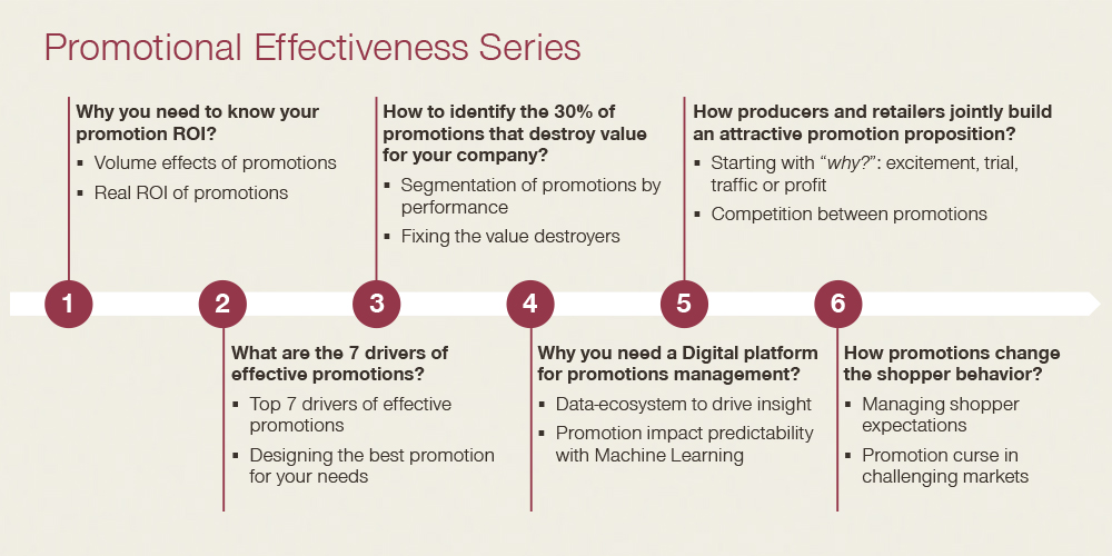 Promotional effectiveness series