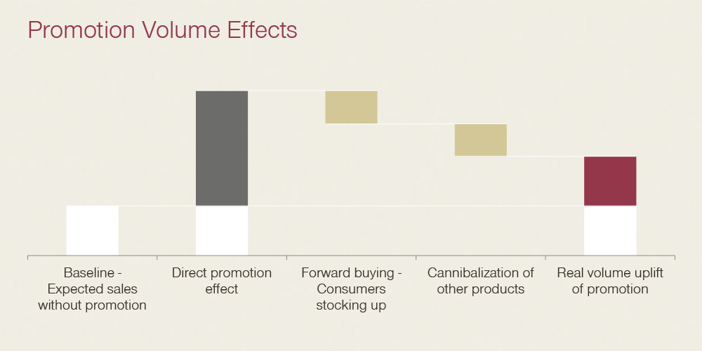 Promotion Volume Effects
