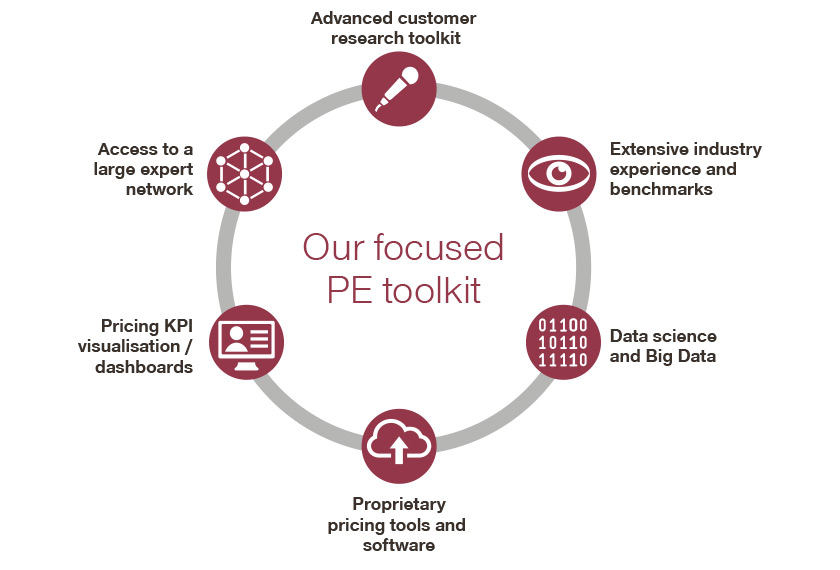 circle with focused PE toolkit