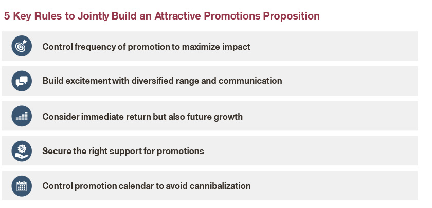 How to jointly build attractive promotion proposition