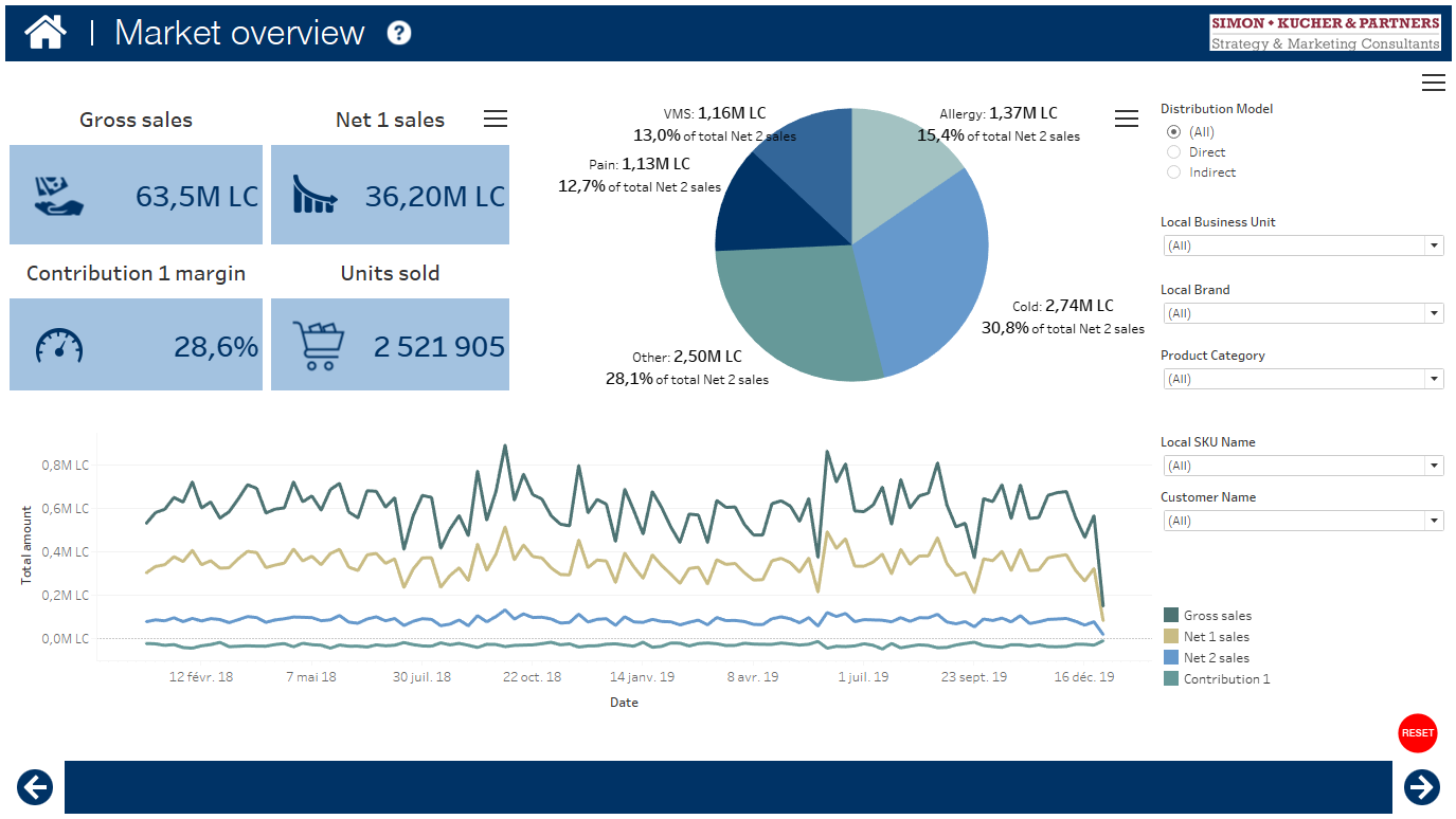Illustrative example dashboard of GtN monitoring