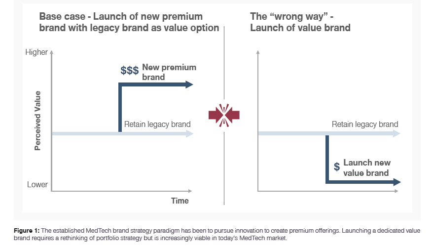 Launching a dedicated value brand requires a rethinking of portfolio strategy