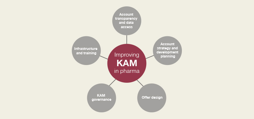 KAM in Pharma