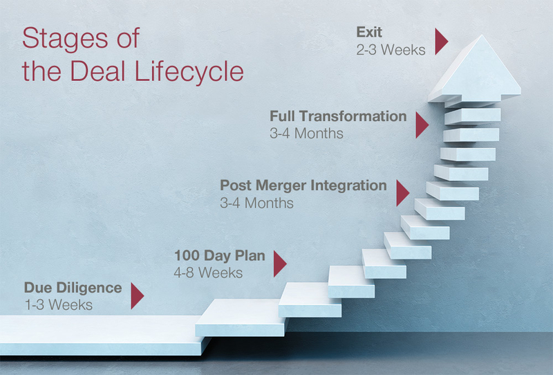 PE Deal Lifecycle