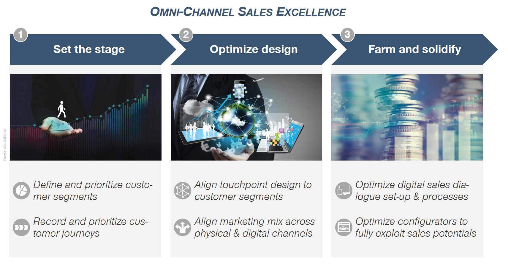 Omni-Channels Sales Excellence