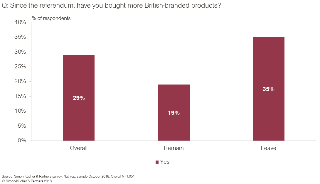 Since the referendum have you bought more British-branded products?