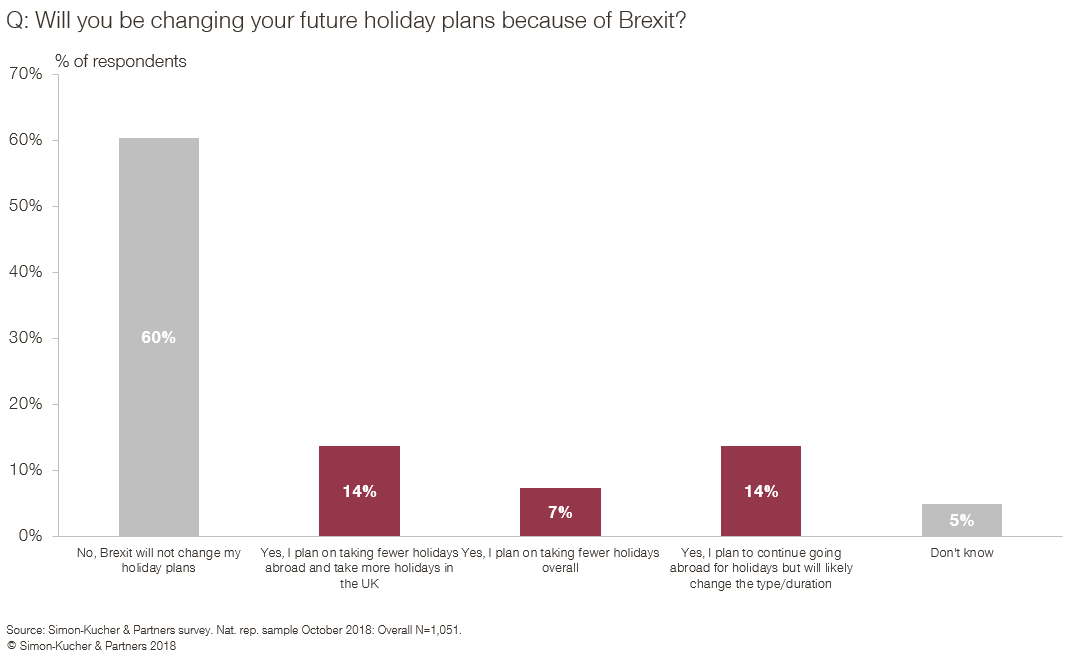Will you be changing your future holiday plans because of Brexit?