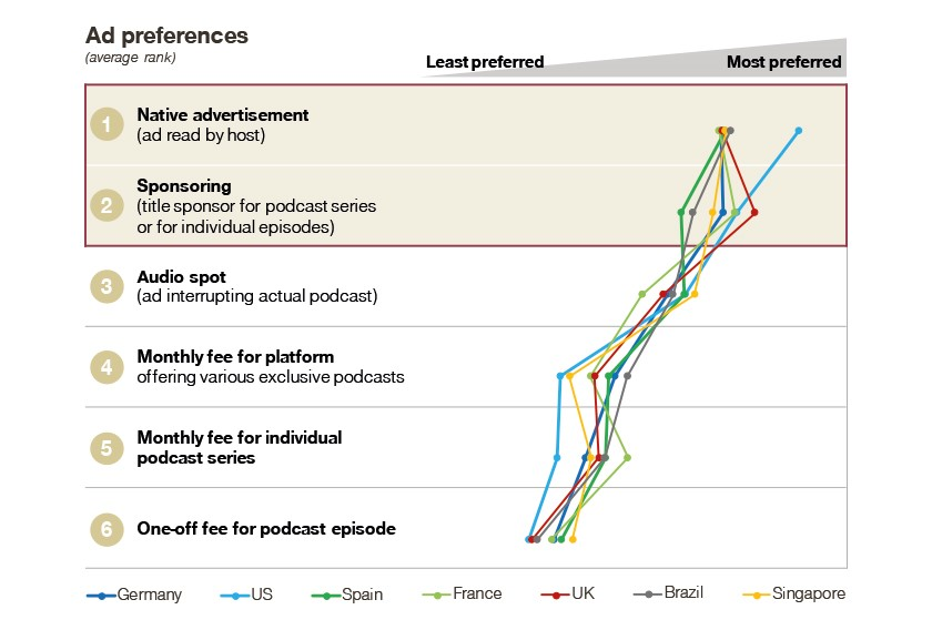 Podcast ad preferences graph
