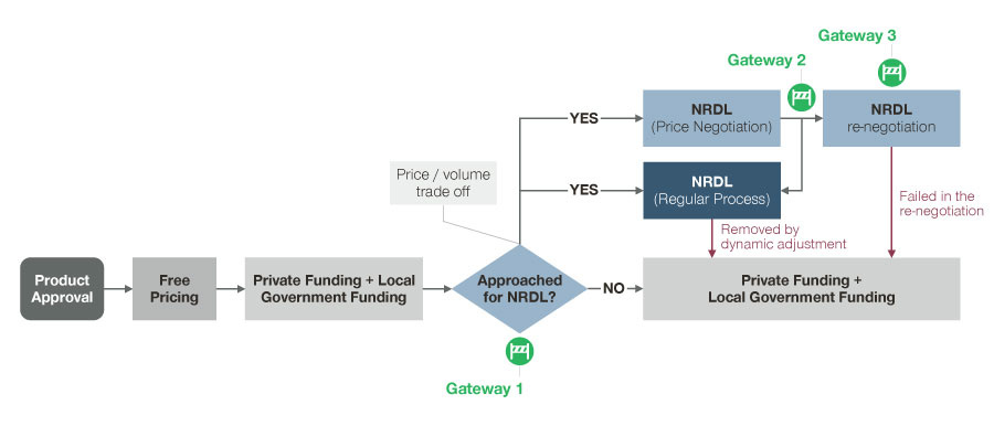 Possible funding pathways along the P&MA process (as of 2020)