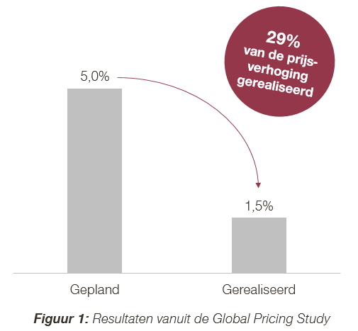 Resultaten vanuit de Global Pricing Study