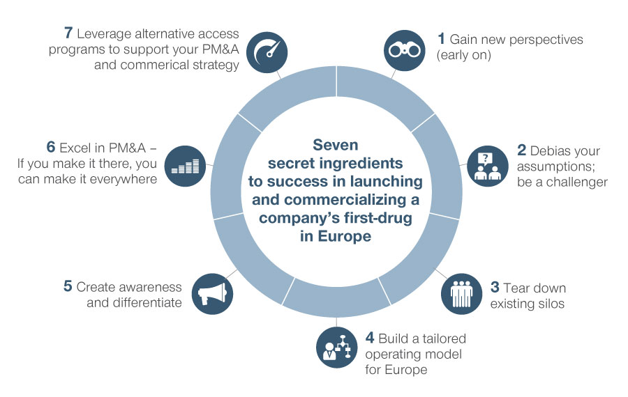 Seven secret ingredients for successfully launching and commercializing a company's first drug in Europe