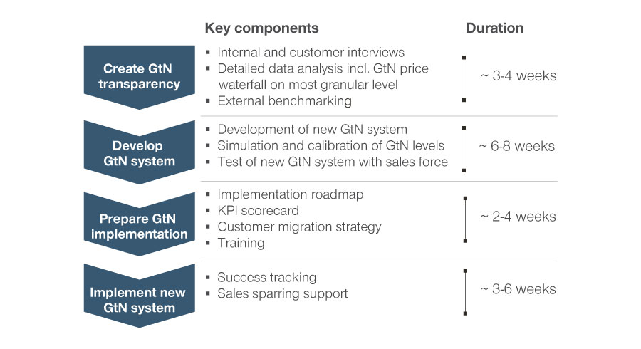 Steps to develop and implement a new GtN system