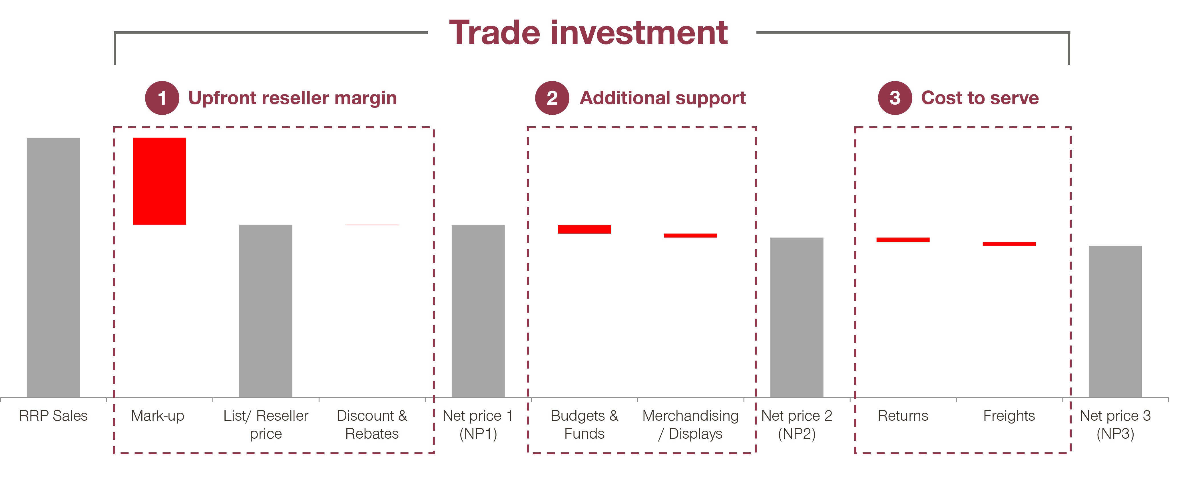 trade investment chart