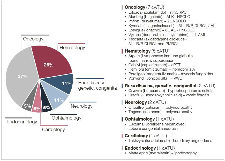 Comprehensive overview of cohort ATUs granted in 2018 per therapeutic area