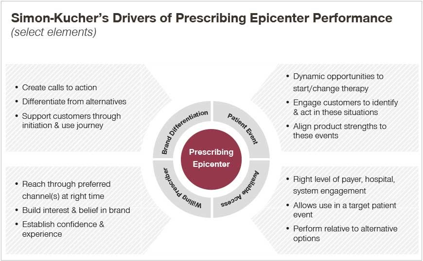Drivers of Prescribing Epicenter Performance